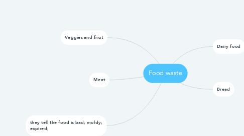 Mind Map: Food waste
