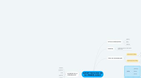 Mind Map: SUPORT PSICOLOGIC EN ELS PRIMERS AUXILIS