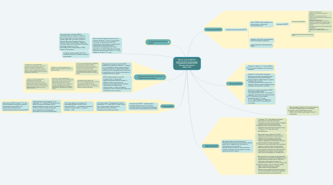 Mind Map: Место и роль НАТО в европейской подсистеме. Отношения Россия-НАТО Мужева Екатерина УВРП-1501
