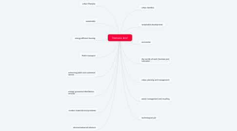 Mind Map: Thematic Brief