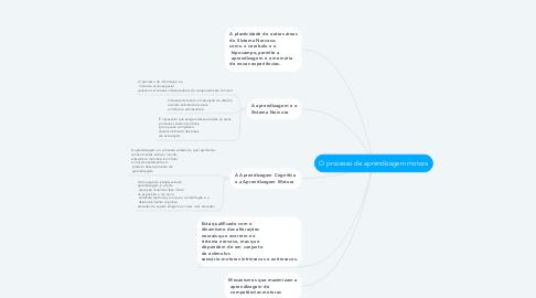 Mind Map: O processo de aprendizagem motora