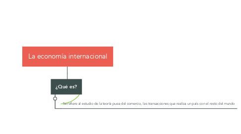 Mind Map: La economía internacional