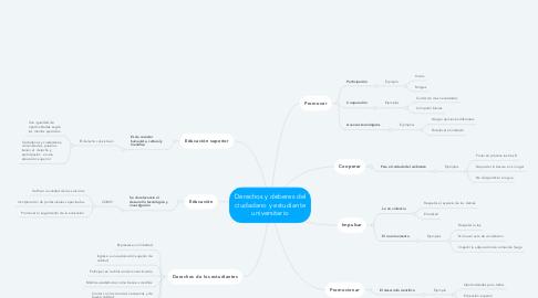 Mind Map: Derechos y deberes del ciudadano y estudiante universitario