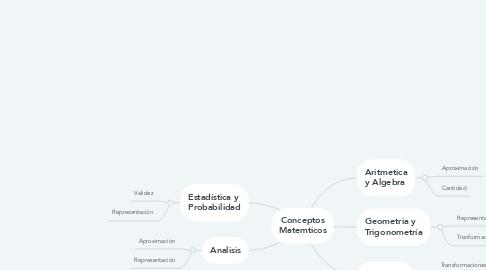 Mind Map: Conceptos Matemticos