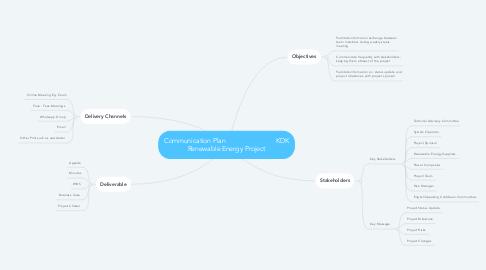 Mind Map: Communication Plan                            KDK Renewable Energy Project
