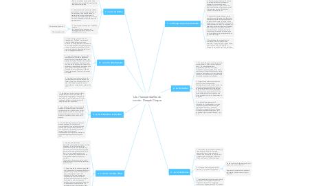 Mind Map: Les 7 lois spirituelles du succès - Deepak Chopra