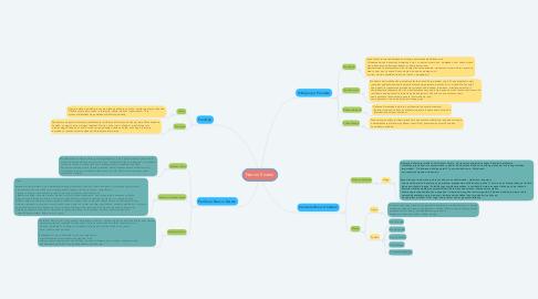 Mind Map: Nervni Sistem
