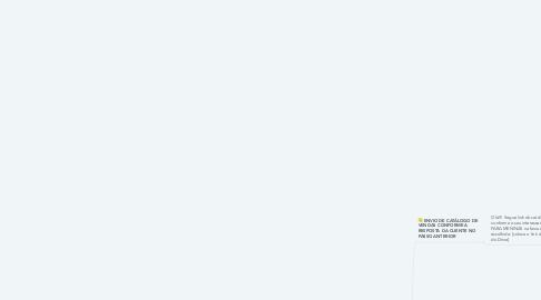 Mind Map: Modelos de Funis de Whatsapp