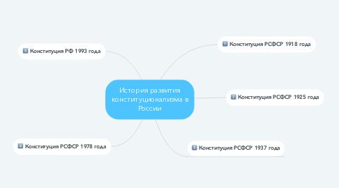 Mind Map: История развития конституционализма в России