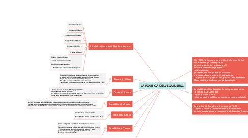 Mind Map: LA POLITICA DELL'EQUILIBRIO.