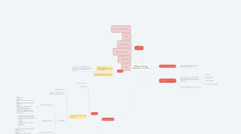 Mind Map: Модель гуманного середовища класу НУШ
