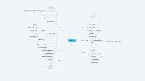 Mind Map: Ideenreich