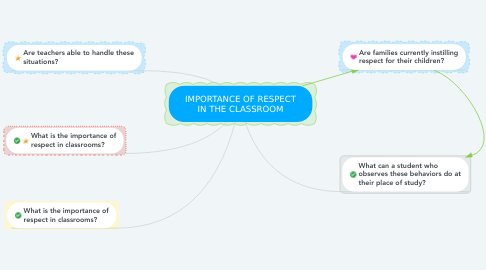 Mind Map: IMPORTANCE OF RESPECT IN THE CLASSROOM