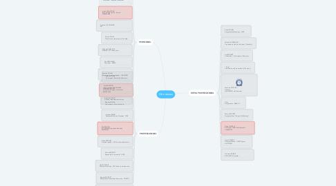 Mind Map: Mon réseau