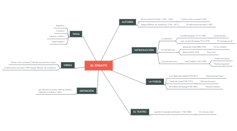 Mind Map: EL ENSAYO
