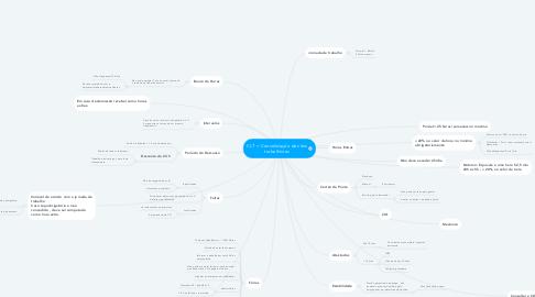 Mind Map: CLT = Consolidação das leis trabalhistas