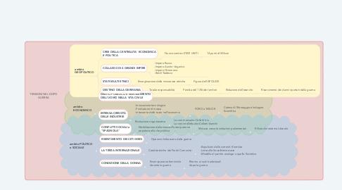 Mind Map: TENSIONI NEL DOPO GUERRA
