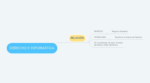 Mind Map: DERECHO E INFORMÁTICA
