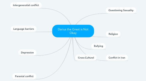 Mind Map: Darius the Great is Not Okay