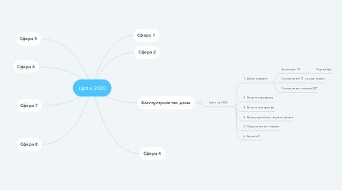 Mind Map: Цели 2020