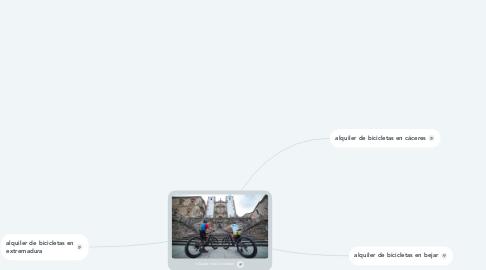 Mind Map: alquiler de bicicletas