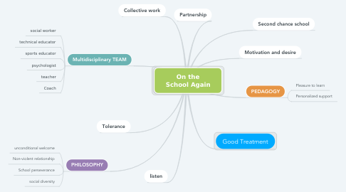 Mind Map: On the School Again