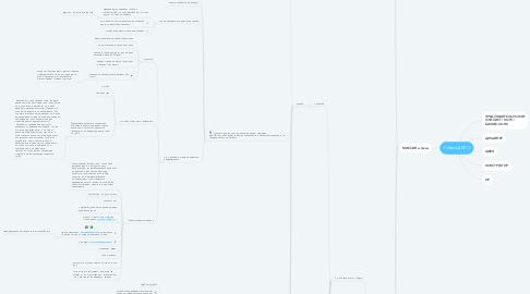 Mind Map: Рубаха ДЕЛО