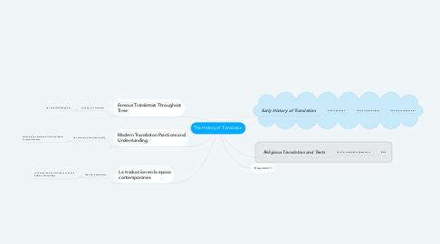 Mind Map: The History of Translation