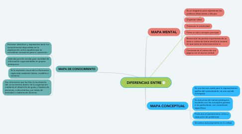 Mind Map: DIFERENCIAS ENTRE