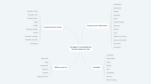 Mind Map: Paradigma Creatividad/Éxito Escolar/Calidad de Vida