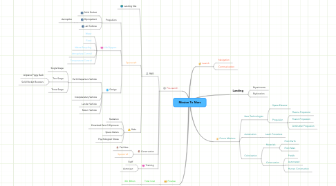 Mind Map: Mission To Mars