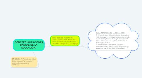 Mind Map: CONCEPTUALIZACIONES BÁSICAS DE LA EDUCACIÓN.