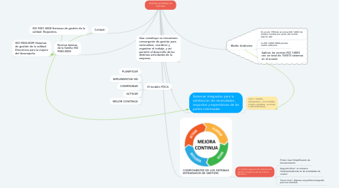 Mind Map: SISTEMA INTEGRAL DE GESTION