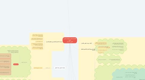 Mind Map: الأحكام العامة لنظام العمل ماهية قانون العمل