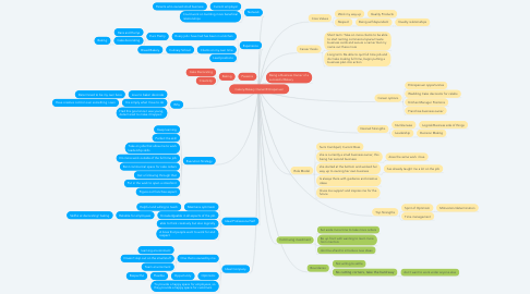 Mind Map: Cakery/Bakery Owner/Entrepenuer