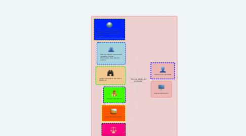 Mind Map: toma de decisión del consumidor