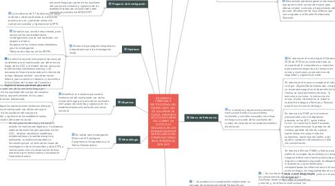 Mind Map: INCIDENCIA PERSONAL E INSTITUCIONAL DEL INADECUADO USO DE LAS ARMAS DE FUEGO, POR PARTE DE LOS AUXILIARES DEL CUERPO DE CUSTODIA Y VIGILANCIA EN LOS ESTABLECIMIENTOS DE RECLUSIÓN DEL ORDEN NACIONAL EN EL PERÍODO DE 2018-2019