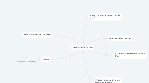 Mind Map: La Guerra Del Pacifico