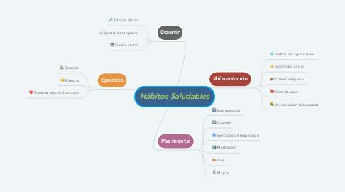 Mind Map: Hábitos Saludables