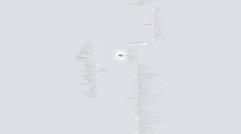 Mind Map: Werk 1