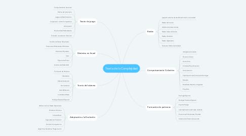 Mind Map: Teoría de la Complejidad