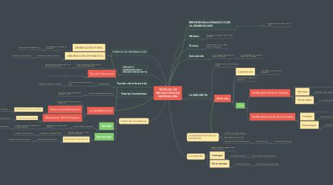 Mind Map: TÉCNICAS DE RECOLECCIÓN DE INFORMACIÓN
