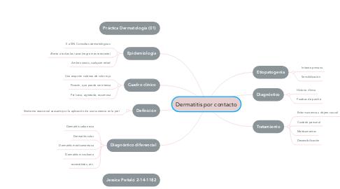 Mind Map: Dermatitis por contacto