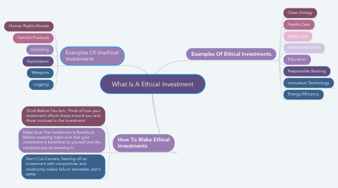 Mind Map: What Is A Ethical Investment