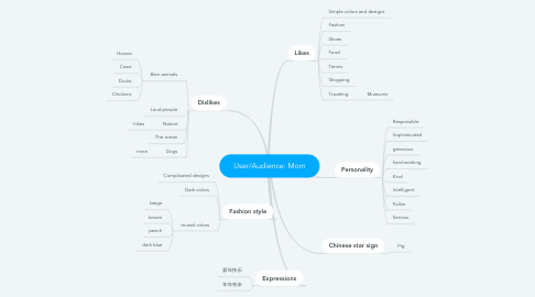 Mind Map: User/Audience: Mom