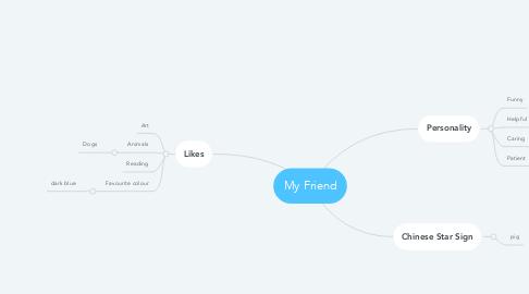 Mind Map: My Friend
