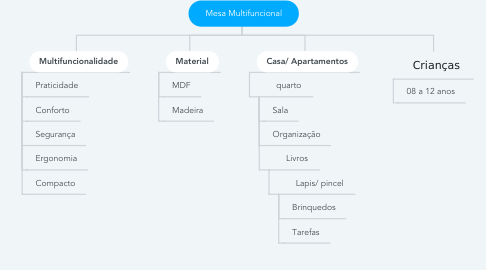 Mind Map: Mesa Multifuncional