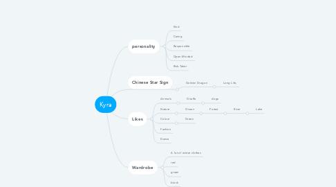 Mind Map: Kyra