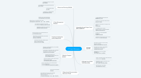 Mind Map: IT Project Managing