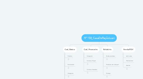 Mind Map: Nº 158_CasaDeRaçãoLuan